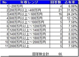 フリーランス翻訳者の年収アンケート結果 (1/2)